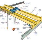 Các loại cầu trục thường dùng trong nhà xưởng