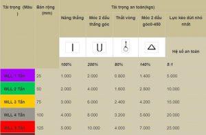 Bảng chi tiết kỹ thuật của dây cáp vải cẩu hàng